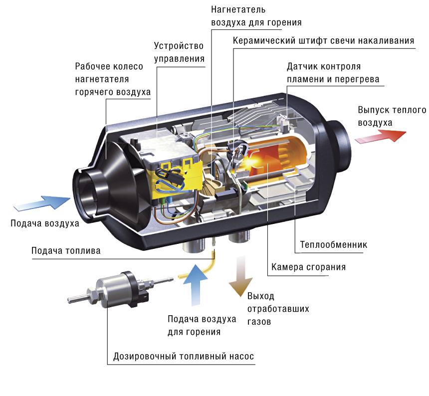 Схема воздушного отопителя
