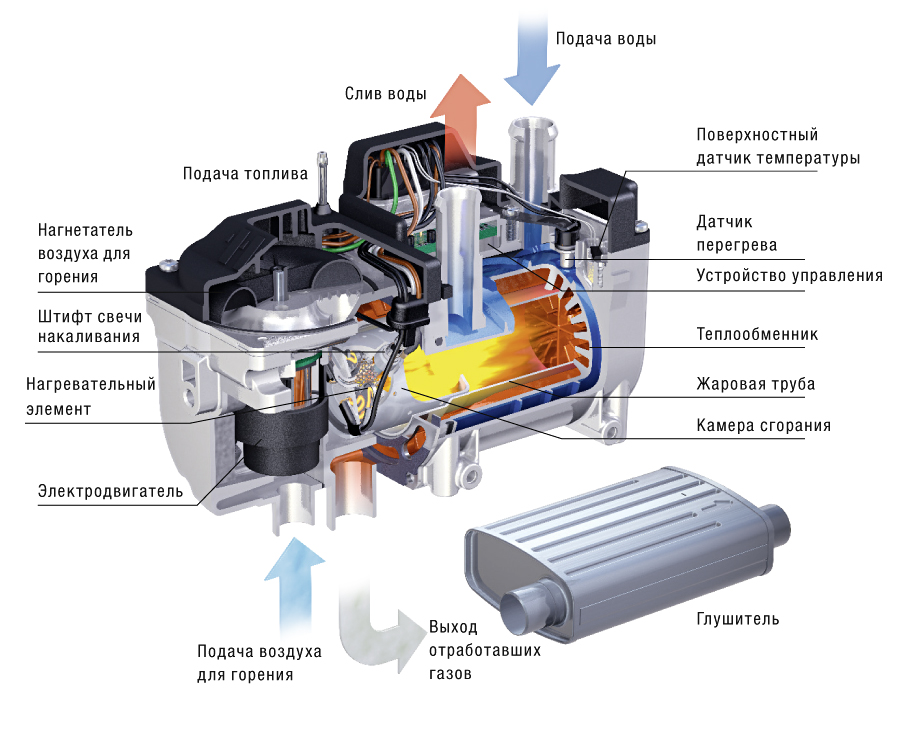 Схема жидкостного отопителя